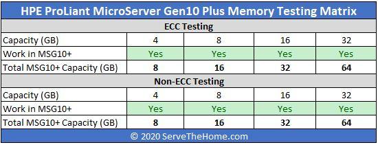 HPE-ProLiant-MicroServer-Gen10-Plus-Memory-Testing-Matrix.jpg